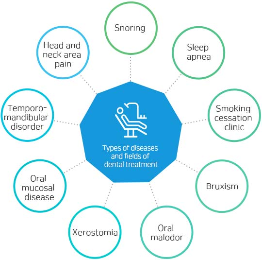 Types of diseases and fields of dental treatment Snoring, sleep apnea, smoking cessation clinic, bruxism, oral malodor, xerostomia, Oral mucosal disease, temporomandibular disorder, head and neck area pain