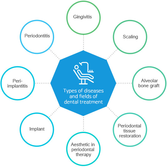 Types of diseases and fields of dental treatment Gingivitis, gum plastic surgery (soft tissue surgery), scaling, periodontal tissue implantation, periodontal tissue restoration, aesthetic in periodontal therapy, implant, peri-implantitis, periodontitis