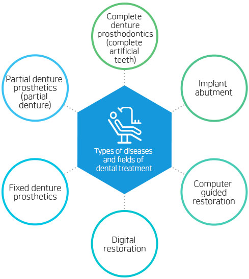 Types of diseases and fields of dental treatment Complete denture prosthodontics (complete artificial teeth), implant abutment, computer guided restoration, digital restoration, fixed denture prosthetics, partial denture prosthetics (partial denture.)